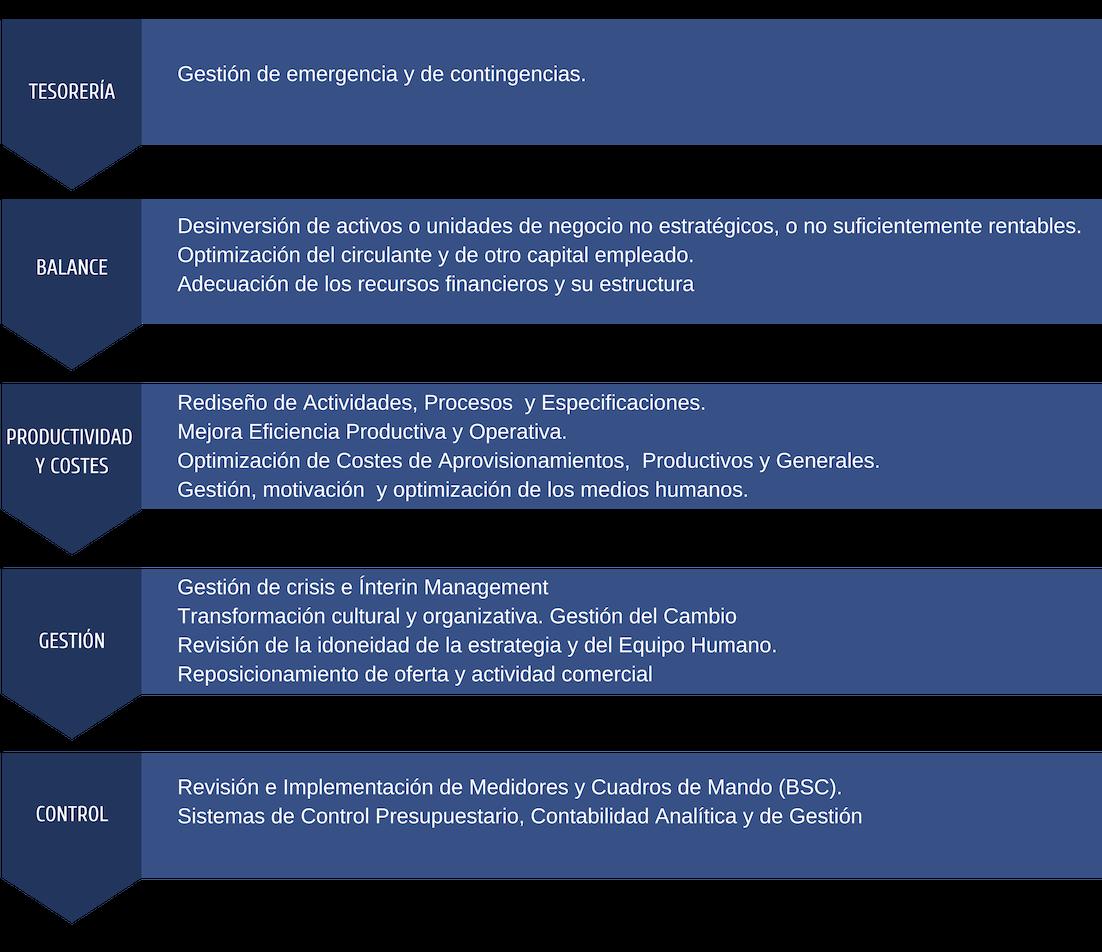 Copy Of Competencias Diferenciación Sostenibilidad Moat